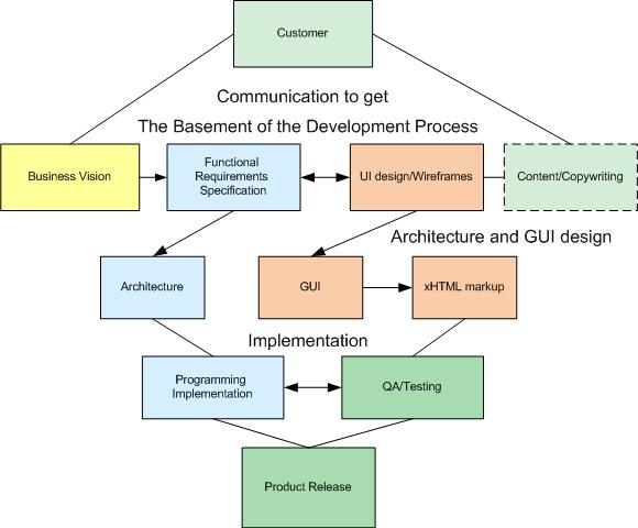 scenarios-of-interaction
