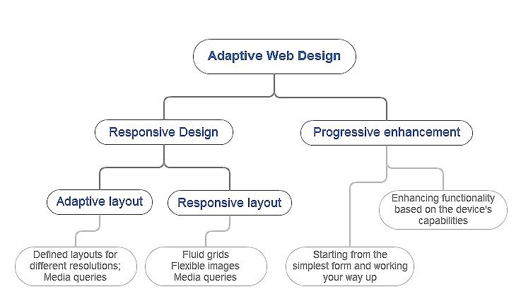 adaptive_web_design
