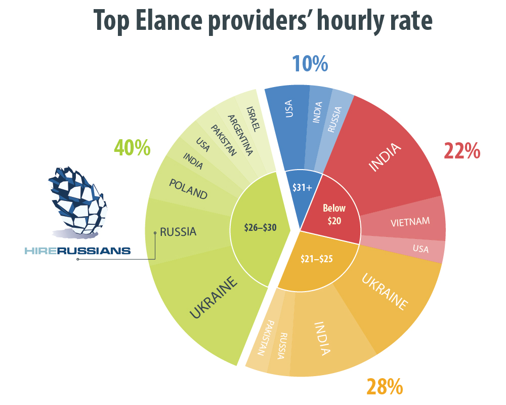 Top Elance providers hourly rates