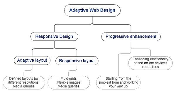 Adaptive Layout, Responsive Design and Adaptive Design