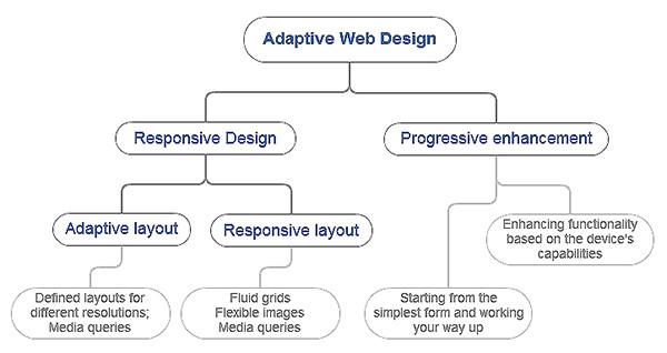 Adaptive Layout, Responsive Design and Adaptive Design