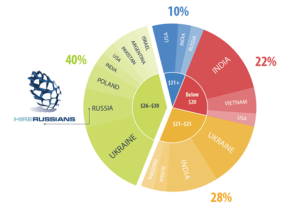 Rates of Top IT Outsourcing Providers